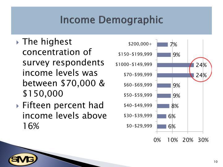 Income Demographic
