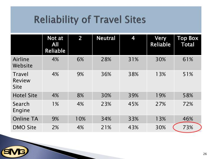 Reliability of Travel Sites