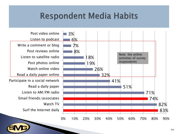 Respondent Media Habits