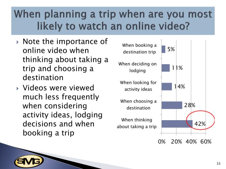 When planning a trip when are you most likely to watch an online video?