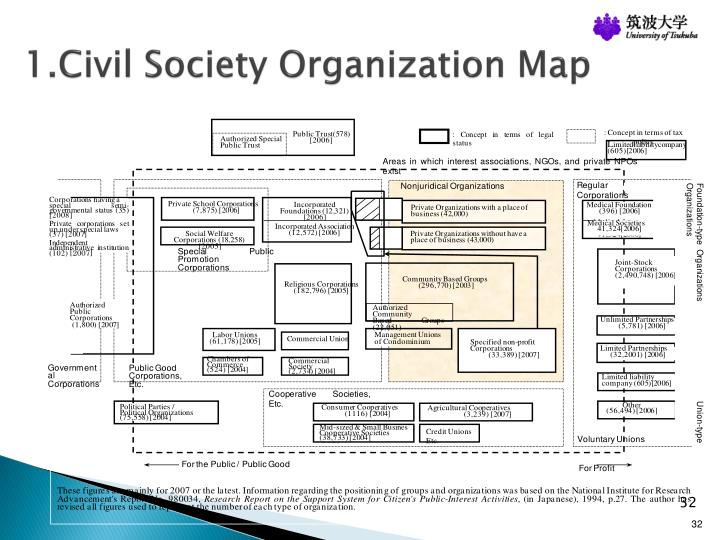1.Civil Society