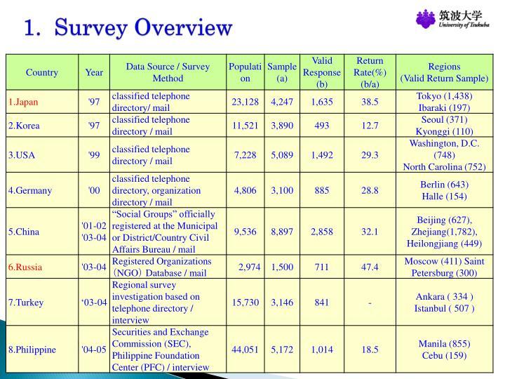 1.  Survey Overview