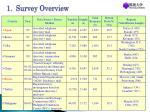 1 survey overview