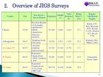 2 overview of jigs surveys