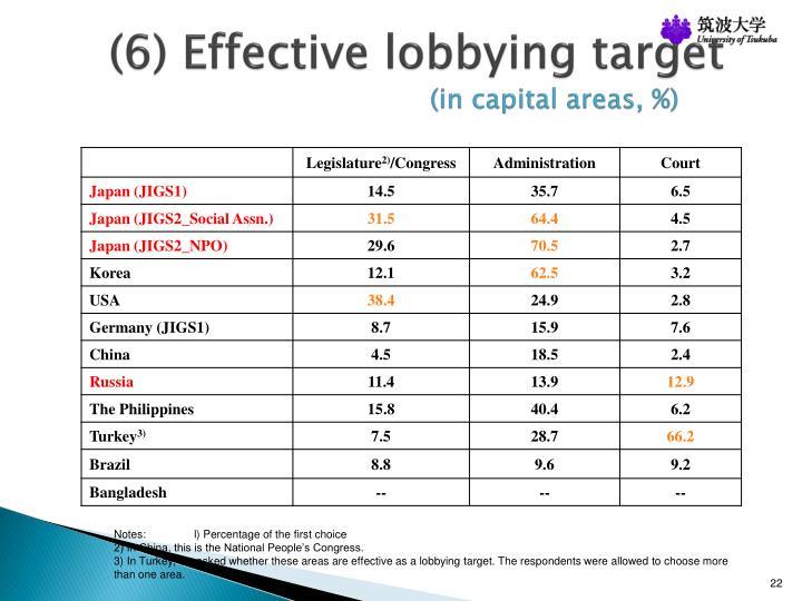 (6) Effective lobbying target