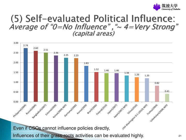 (5) Self-evaluated Political Influence: