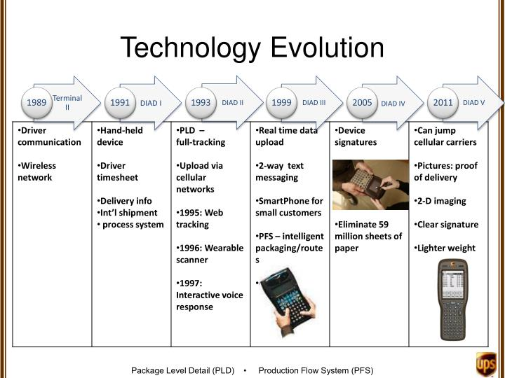 the evolution of technology The evolution of battery technology while creating a simple battery is quite easy, the challenge is that making a good battery is very difficult balancing power, weight, cost, and other factors involves managing many trade-offs, and scientists have worked for hundreds of years to get to today's level of efficiency.