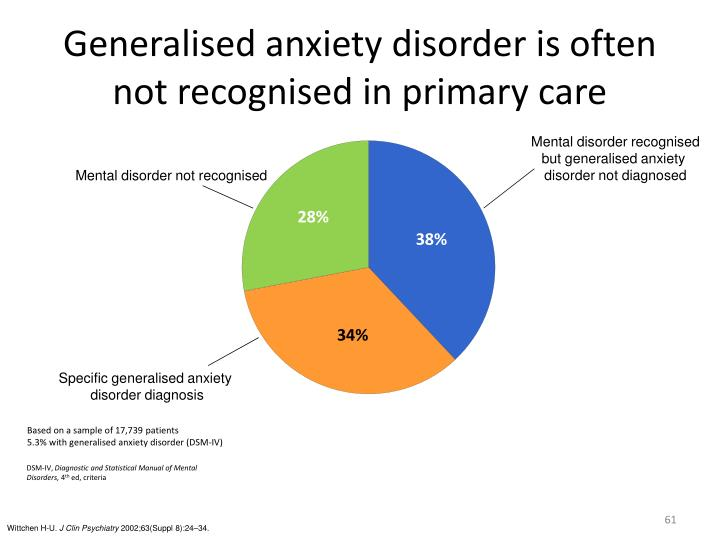 Generalised anxiety disorder is often not recognised in primary care