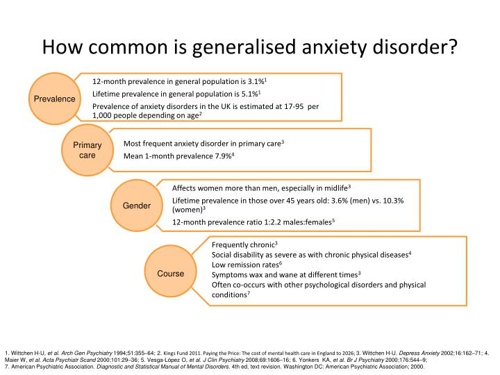 How common is generalised anxiety disorder?