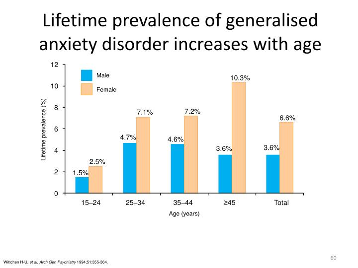 Lifetime prevalence of generalised anxiety disorder increases with age