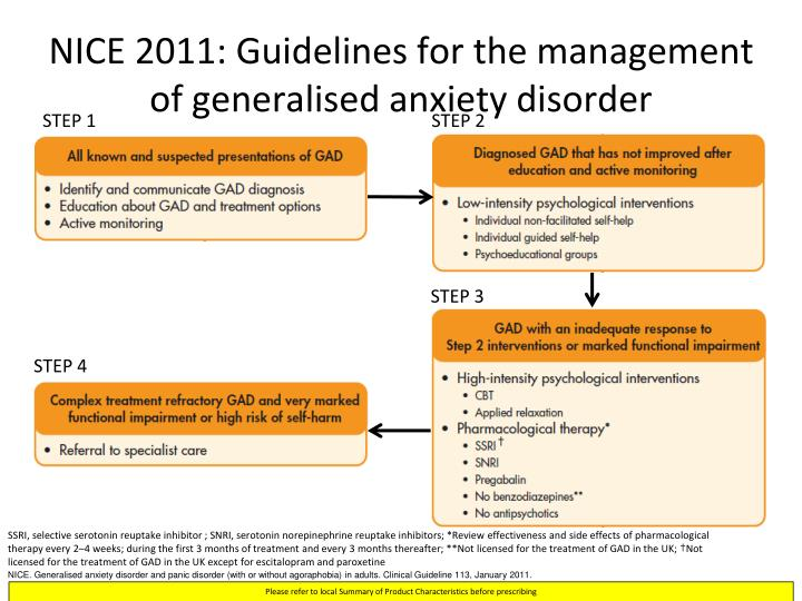 NICE 2011: Guidelines for the management of generalised anxiety disorder