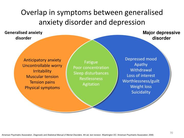 Overlap in symptoms between generalised anxiety disorder and depression