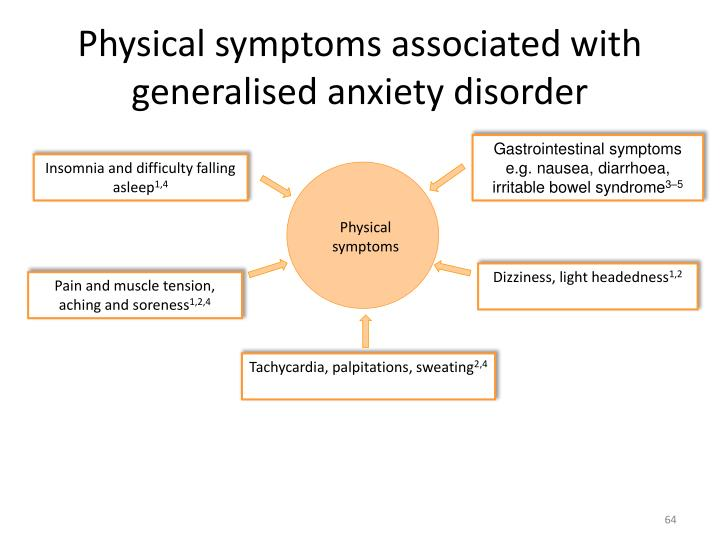 Physical symptoms associated with generalised anxiety disorder