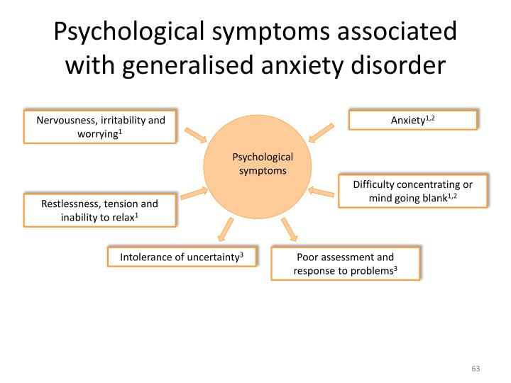 Psychological symptoms associated with generalised anxiety disorder