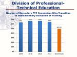 division of professional technical education