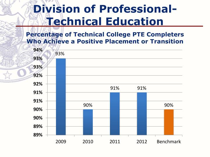 Division of Professional-Technical Education