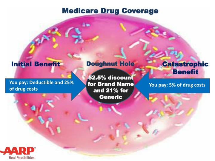 Medicare Drug Coverage