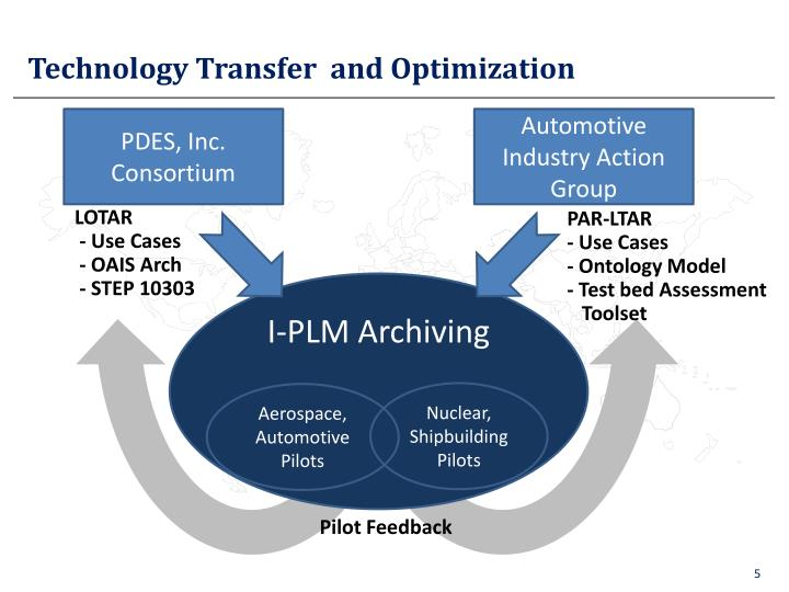 Technology Transfer  and Optimization