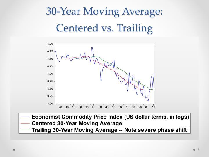 30-Year Moving Average: