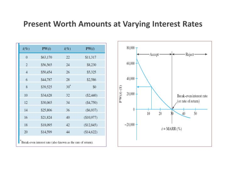 Present Worth Amounts at Varying Interest Rates