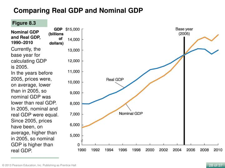 Comparing Real GDP and Nominal GDP