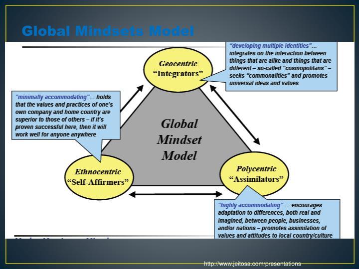Global Mindsets Model