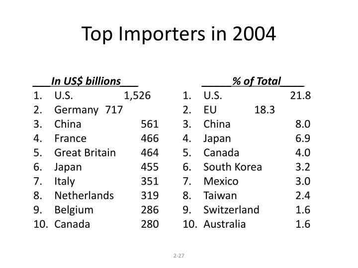 ___In US$ billions___