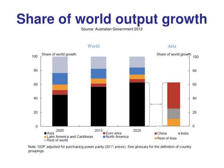 Share of world output growth