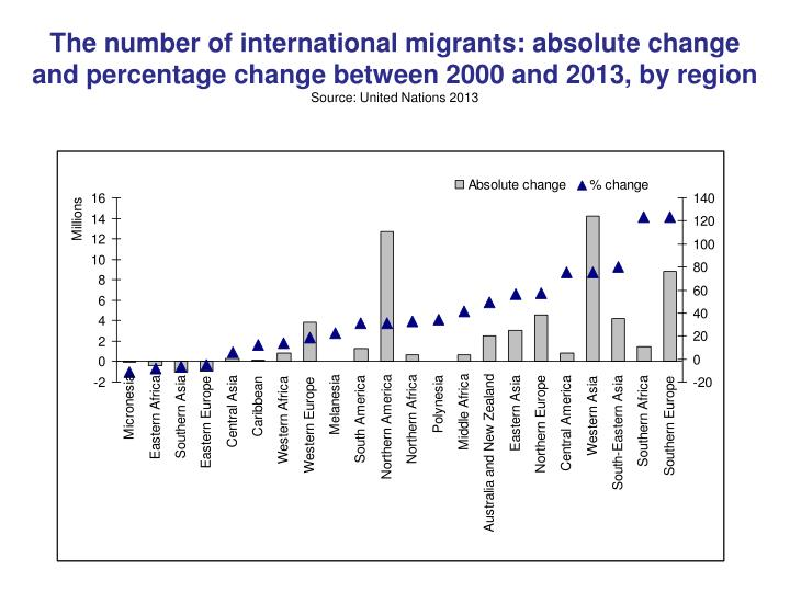 The number of international migrants: absolute change and percentage change between 2000 and 2013, by region