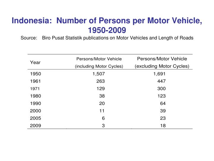 Indonesia:  Number of Persons per Motor Vehicle, 1950-2009