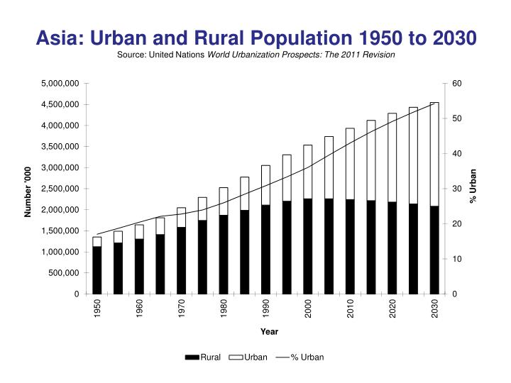 Asia: Urban and Rural Population 1950 to 2030