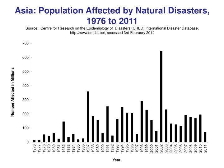 Asia: Population Affected by Natural Disasters, 1976 to 2011