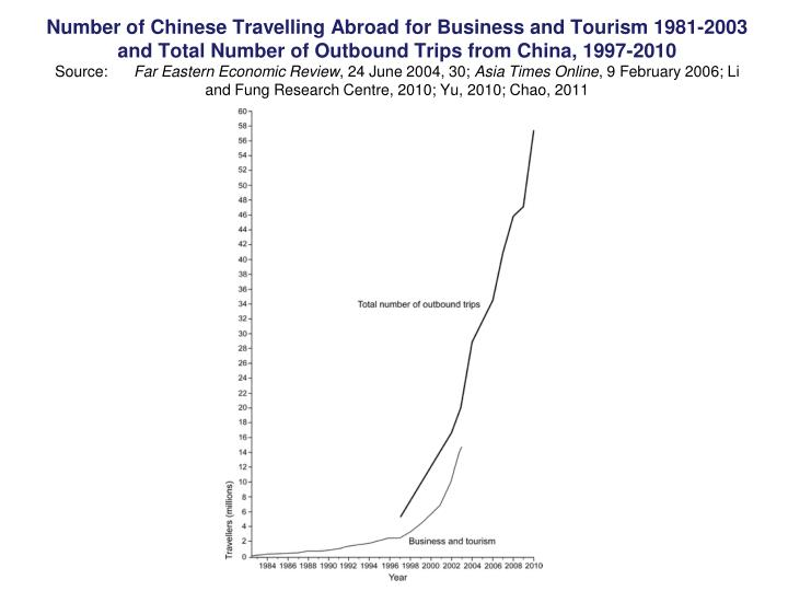Number of Chinese Travelling Abroad for Business and Tourism 1981-2003 and Total Number of Outbound Trips from China, 1997-2010