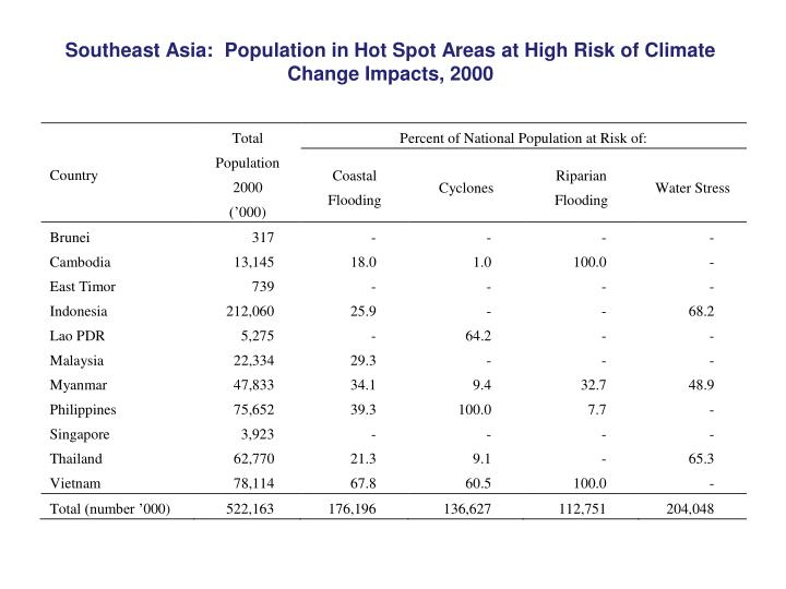 Southeast Asia:  Population in Hot Spot Areas at High Risk of Climate Change Impacts, 2000