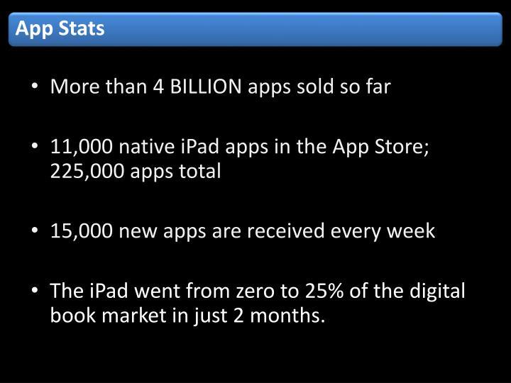 App Stats