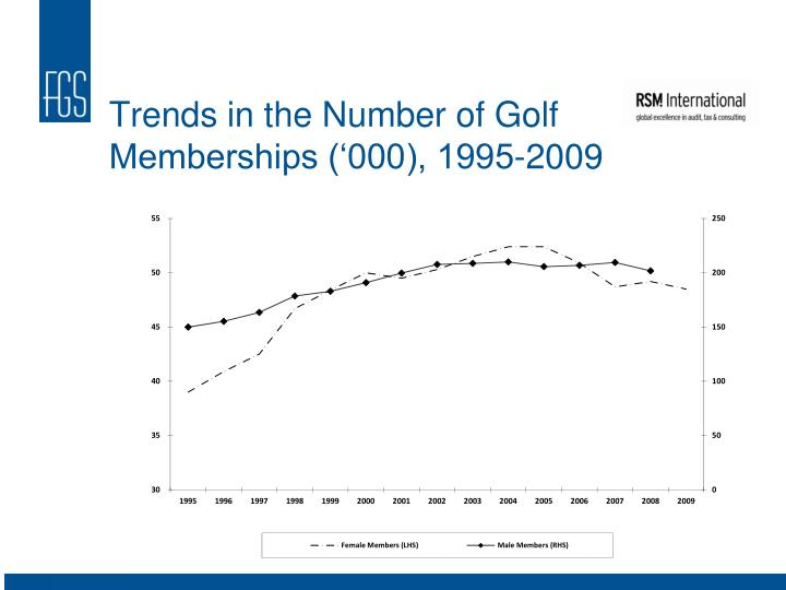 Trends in the Number of Golf Memberships ('000), 1995-2009