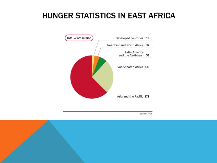 Hunger Statistics in East Africa