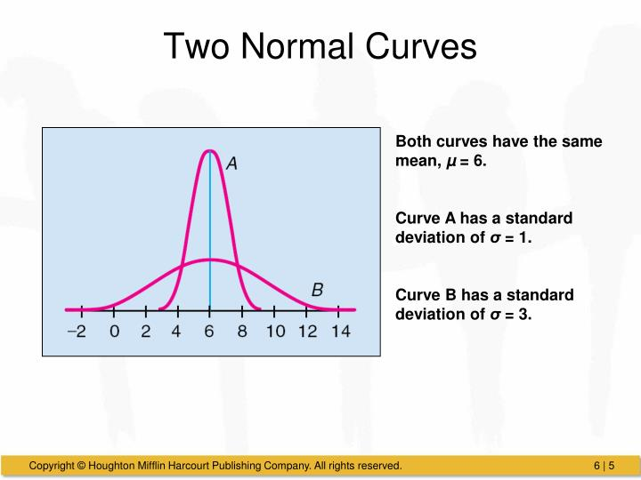 Two Normal Curves