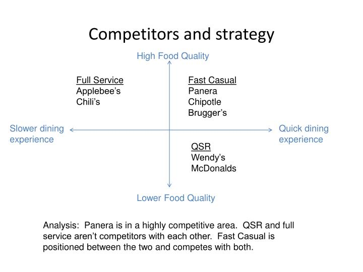 panera bread strategic audit ppt •we are an authority in fresh-baked bread, which drives differentiation in our food  because of the perceived power of our strategic vision and the strength of our leading indicators, panera's stock was up 12% in 2015  delivering the long-term shareholder value.