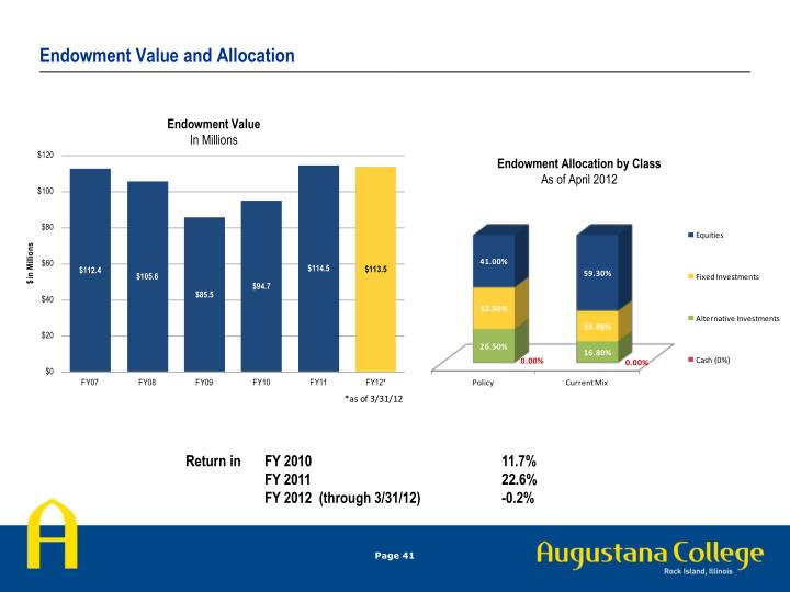 Endowment Value and Allocation