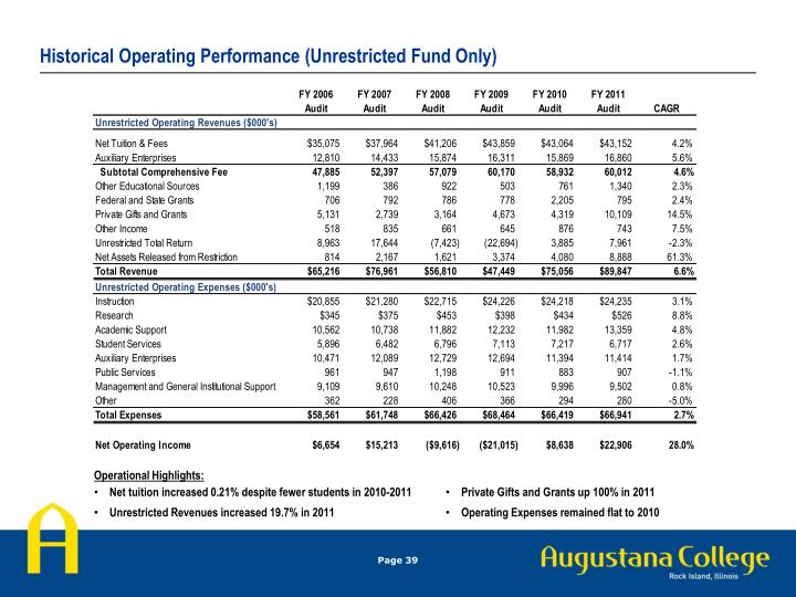 Historical Operating Performance (Unrestricted Fund Only)
