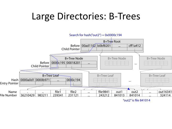 Large Directories: B-Trees