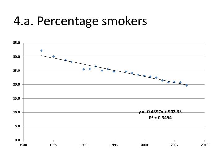 4.a. Percentage smokers