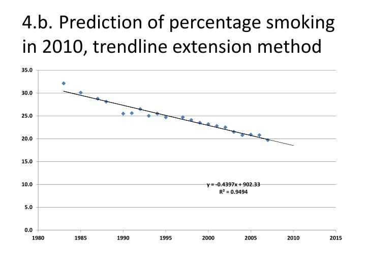 4.b.Prediction of percentage smoking in 2010, trendline extension method