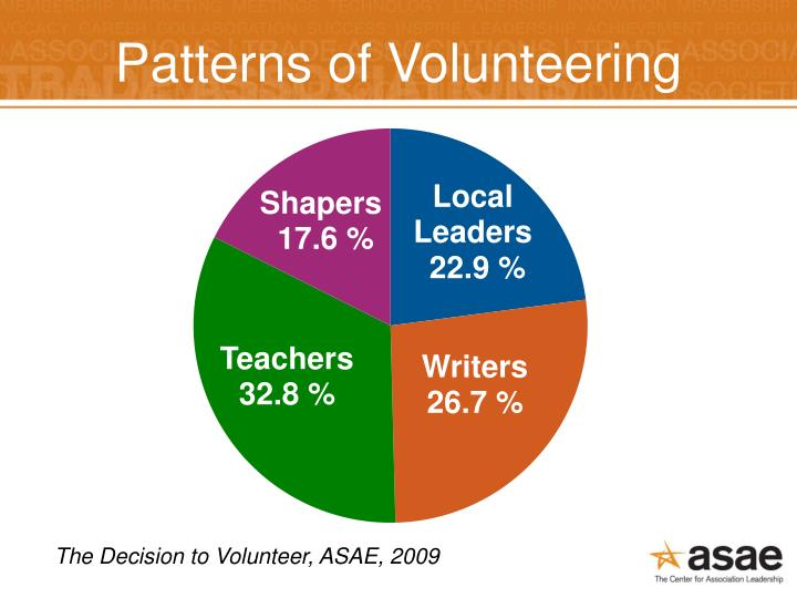 Patterns of Volunteering