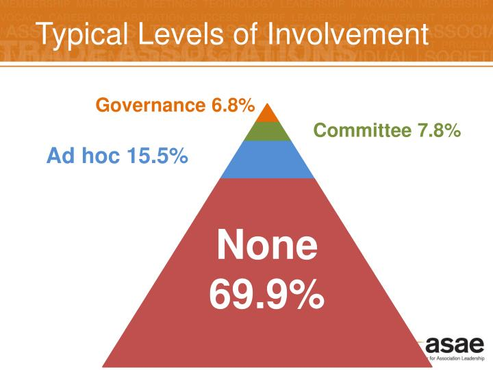 Typical Levels of Involvement