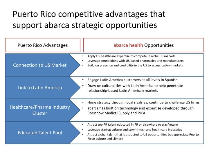 Puerto Rico competitive advantages that support