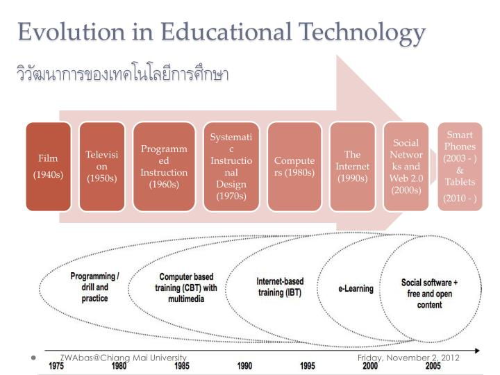 Evolution in Educational