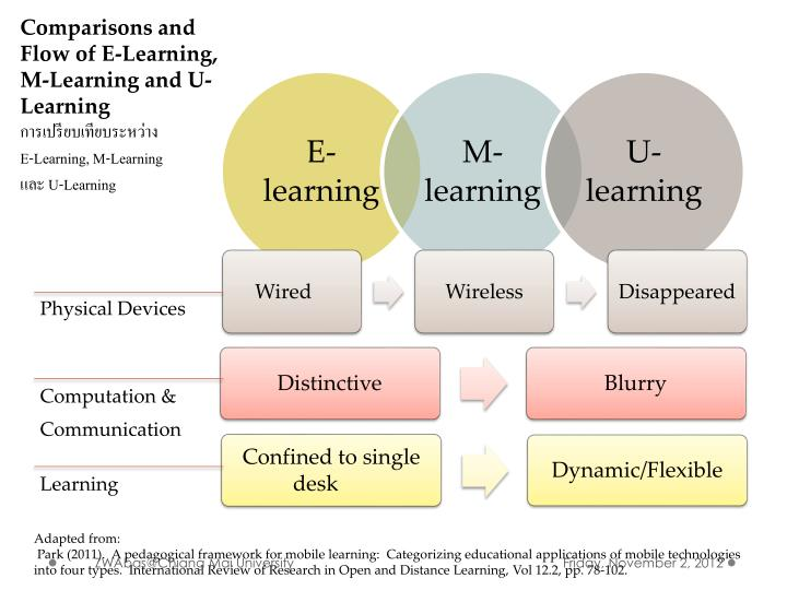 Comparisons and Flow of E-Learning, M-Learning and U-Learning