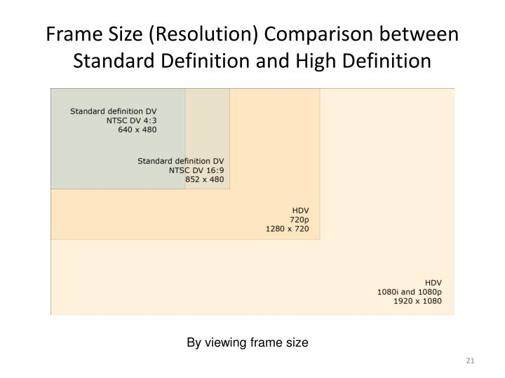 Frame Size (Resolution) Comparison between Standard Definition and High Definition